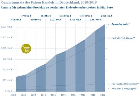 """Grafik. Foto © """"Forum Fairer Handel e.V."""""""