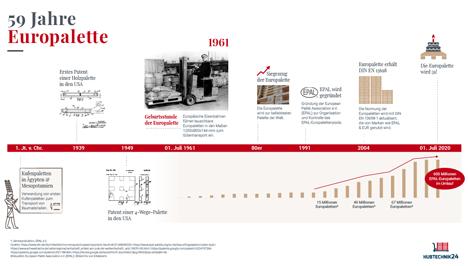 Infografik zur Geschichte der Europalette. Quelle Hubtechnik24.de