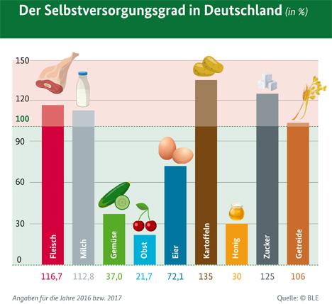 Grafik Quelle: Landwirtschaftskammer Niedersachsen