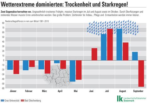 Grafik Starkregen und Temperaturen. Foto © Landwirtschaftskammer Steiermark