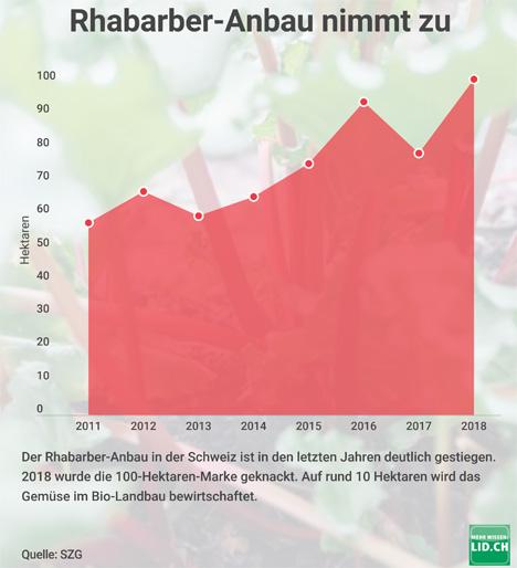 Infografik © Lid.ch