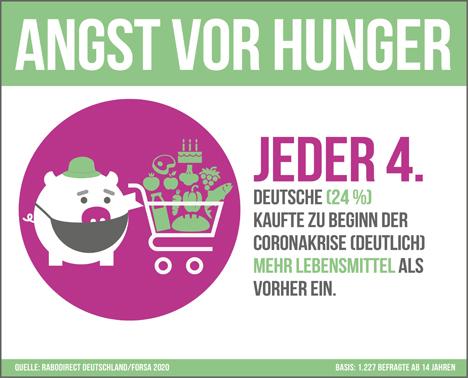 """Infografik Sparstudie """"Lebensmittelverschwendung in der Coronakrise"""". Foto © """"obs/RaboDirect Deutschland"""""""