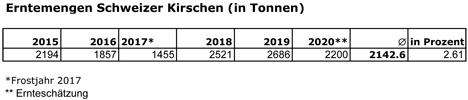 Vergleich Kirschenmenge - Kirschen Ernteschätzung 2020. Quelle: SOV