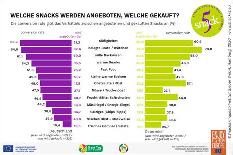 Grafik Foto © obs/Servicebüro Snack 5