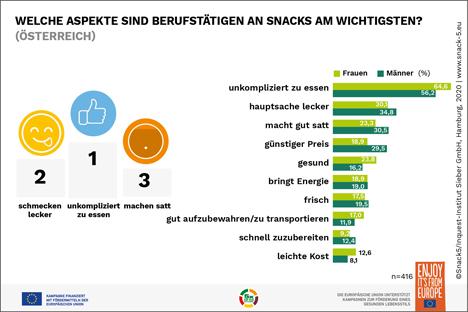 Laut aktueller Snack5 Studie müssen sie vor allem unkkompliziert zu essen sein. Foto © Servicebüro Snack 5