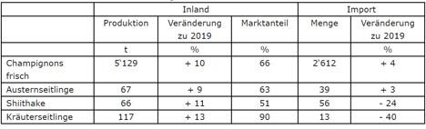 Tabelle: Marktzahlen Pilze Januar bis August 2020. Quelle: VSP