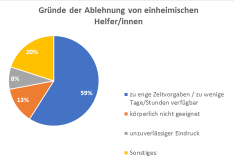 """Quelle """"Netzwerk der Spargel- und Beerenverbände"""""""