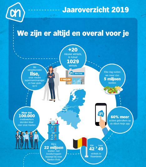 Infographic Bild © AlbertHeijn