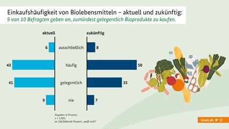 Grafik. Quelle: BMEL