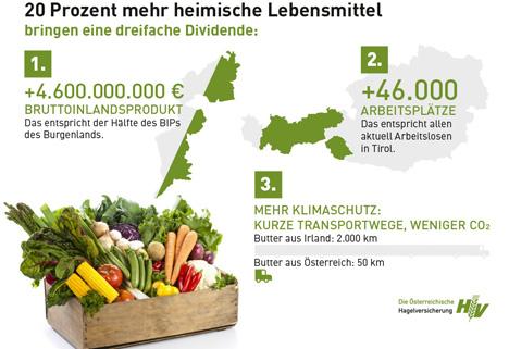 Bild © Österreichische Hagelversicherung VVaG