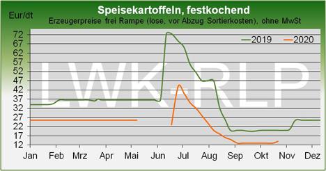 Grafik © Landwirtschaftskammer Rheinland-Pfalz