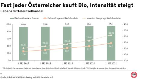 © AMA Chart Bioaktionstage