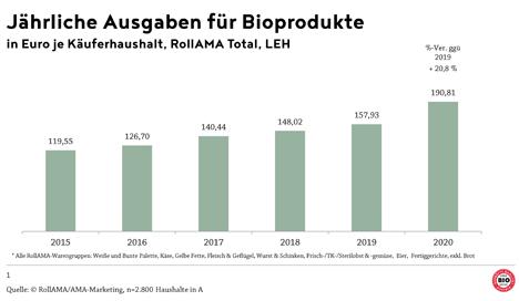 © Agrarmarkt Austria Marketing