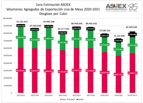 Grafik © Association of Fruit Exporters of Chile A.G.