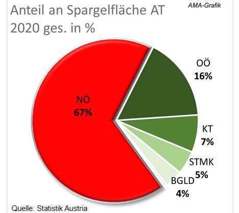 Grafik © AgrarMarkt Austria