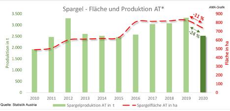 Grafik © AgrarMarkt Austria/ Statistik Austria