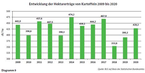 Entwicklung der Hektarerträge von Kartoffeln 2009 bis 2020. Grafik © BLE