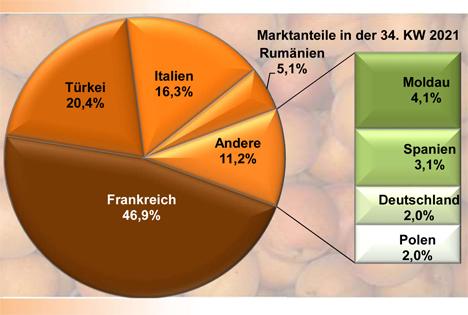 Grafik BLE-Marktbericht KW 34/ 21