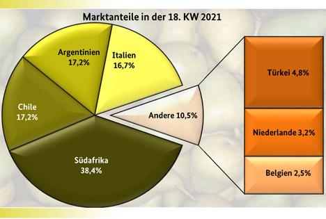 Grafik BLE-Marktbericht KW 18 Birnen