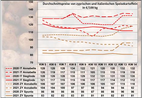Grafik  BLE-Kartoffelmarktbericht KW 14/ 21
