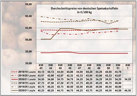GRafik BLE-Kartoffelmarktbericht KW 01 / 21