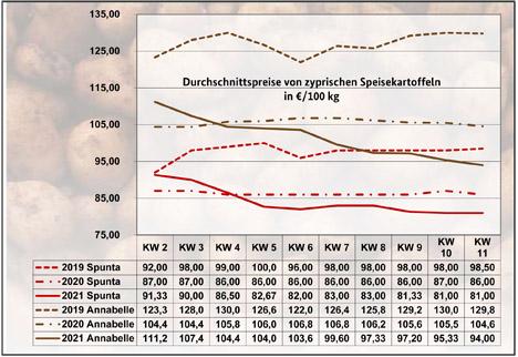 Grafik BLE-Kartoffelmarktbericht KW 11/ 21