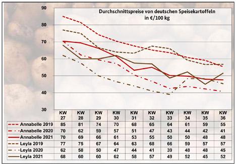 Grafik BLE-Kartoffelmarktbericht KW 36/ 21