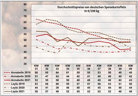 BLE-Kartoffelmarktbericht KW 40/ 21 Grafik