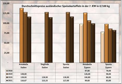 Grafik BLE-Kartoffelmarktbericht KW 06/ 21
