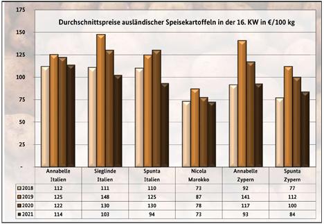Grafik BLE-Kartoffelmarktbericht KW 16/ 21