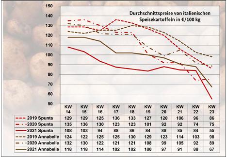 Grafik BLE-Kartoffelmarktbericht KW 23/ 21