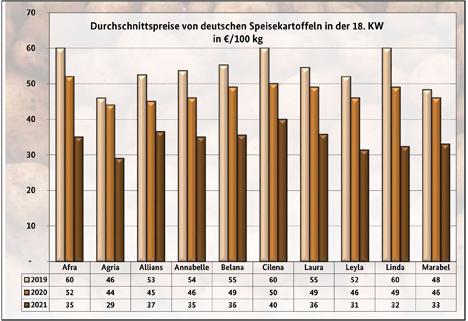 Grafik BLE-Kartoffelmarktbericht KW 18/ 21