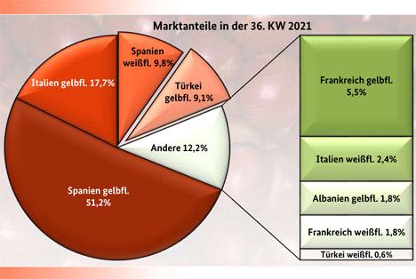 Grafik BLE-Marktbericht KW 36 Pfirsiche und Nektarinen Grafik