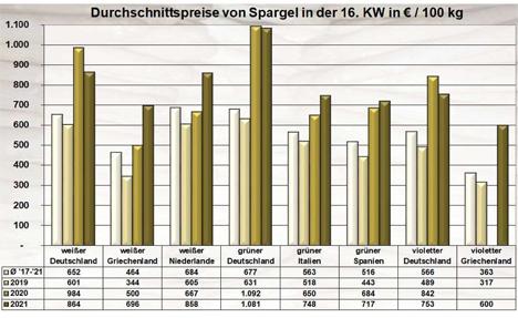 Quelle: BLE-Marktbericht KW 16/ 21 Spargel Grafik