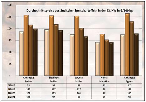 Grafik BLE-Kartoffelmarktbericht KW 22/ 21