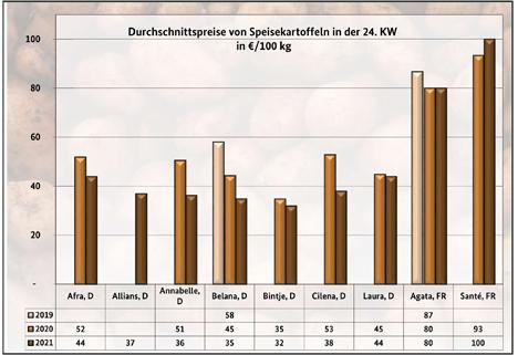 Grafik BLE-Kartoffelmarktbericht KW 24/ 21