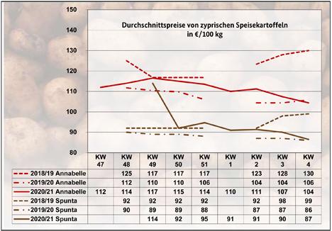 Grafik BLE-Kartoffelmarktbericht KW 05/ 21