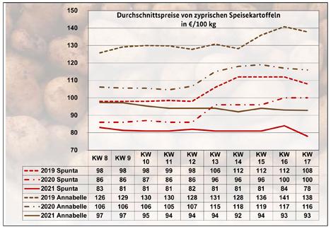 BLE-Kartoffelmarktbericht KW 17/ 21
