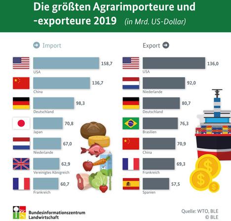 BLE-Infografik: Die größten Agrarimporteure und -exporteure 2019