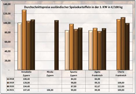 Grafik BLE-Kartoffelmarktbericht KW 03/ 21