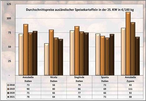 GRafik BLE-Kartoffelmarktbericht KW 25/ 21