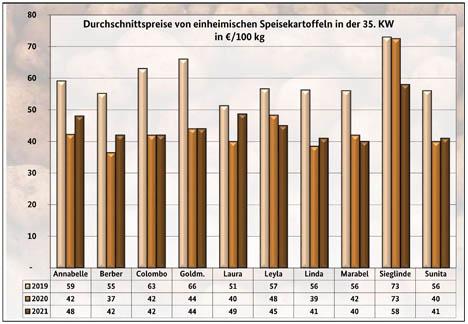 Grafik BLE-Kartoffelmarktbericht KW 35/ 21