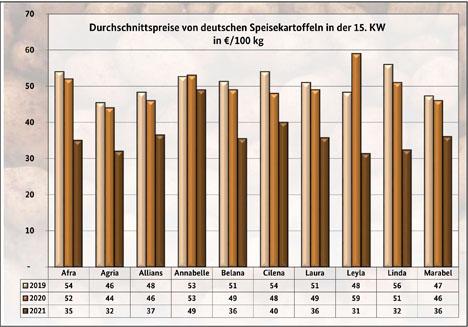 grafik BLE-Kartoffelmarktbericht KW 15/ 21