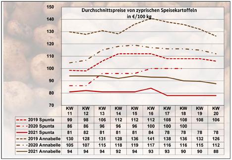 GRafik  BLE-Kartoffelmarktbericht KW 20/ 21