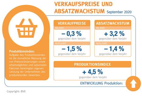GRafik Verbraucherpreise © BVE