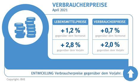 Grafik © BVE Bundesvereinigung d. Dt. Ernährungsindustrie