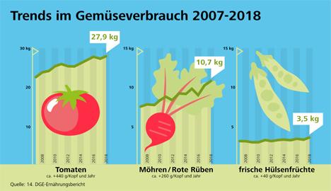 Grafik © Deutsche Gesellschaft für Ernährung e. V.