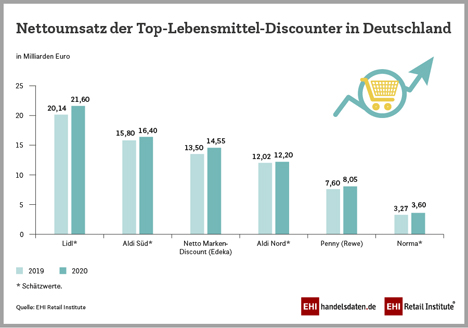 Grafik © EHI Retail Institute