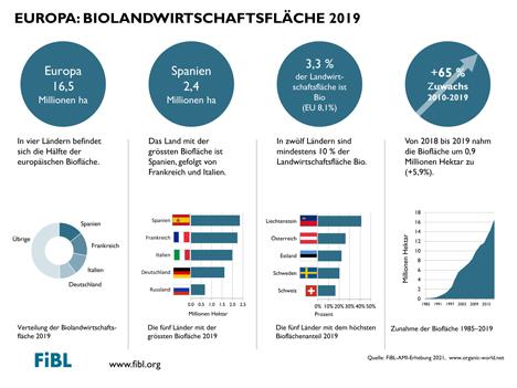 2019 nahm die Biofläche um 0,9 Million Hektar zu. Grafik © FiBL