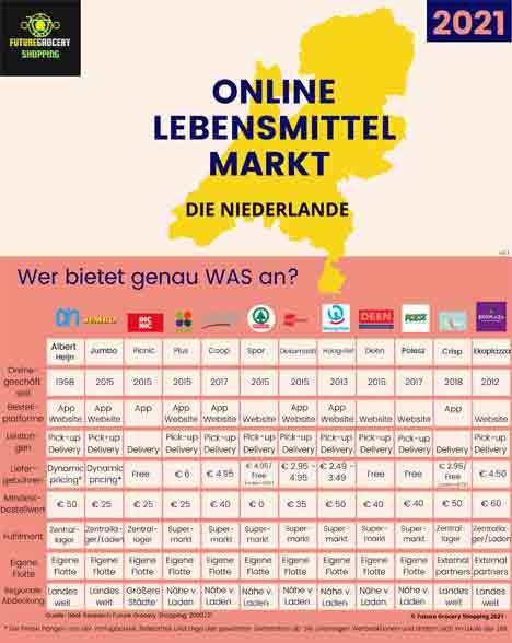 Infografik © Future Grocery Shopping 2021